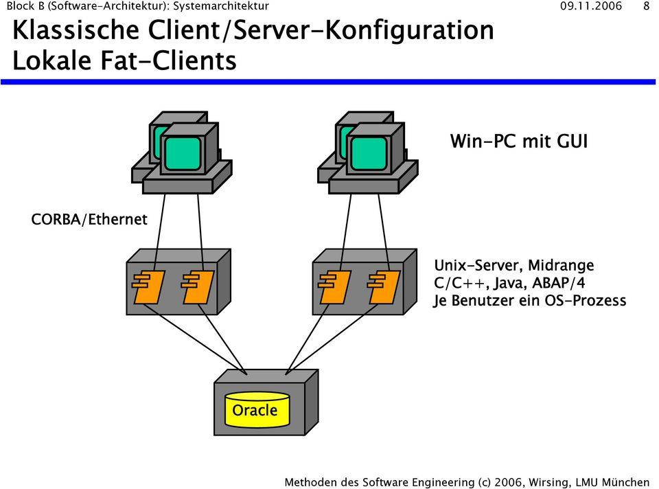 Fat-Clients Win-PC mit GUI CORBA/Ethernet Unix-Server,