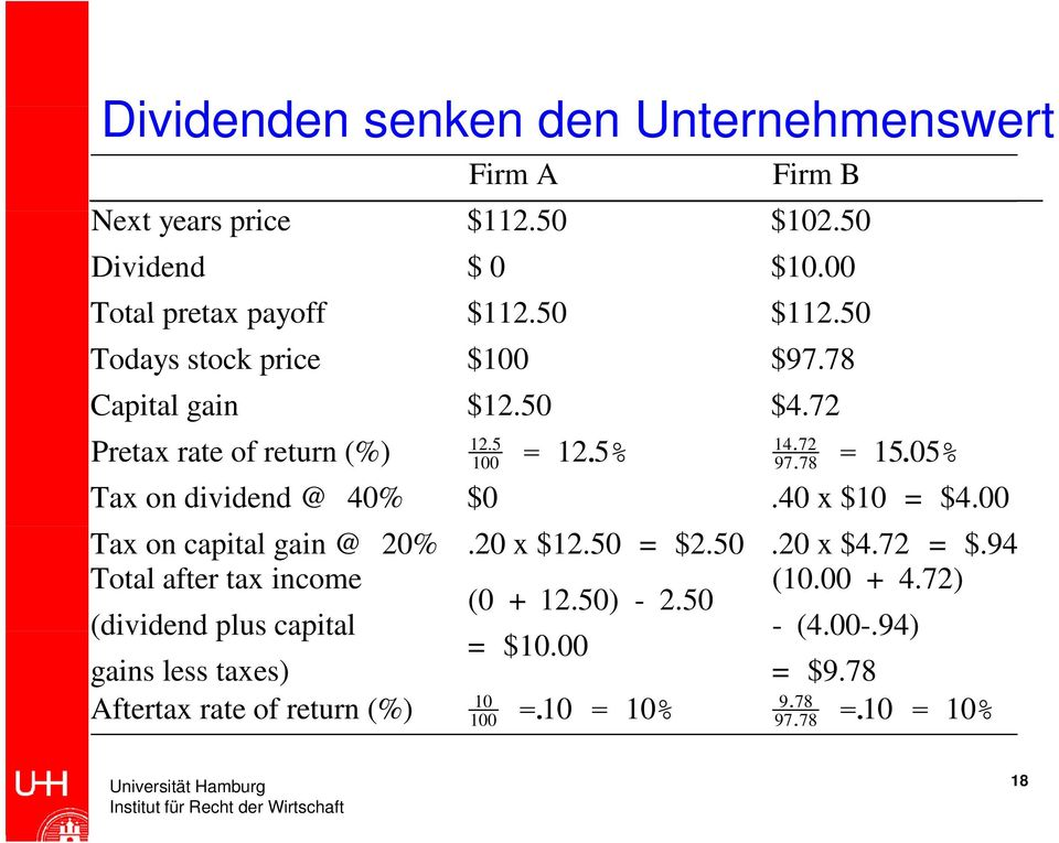 05% Tax on dividend @ 40% $0.40 x $10 = $4.00 Tax on capital gain @ 20%.20 x $12.50 = $2.50.20 x $4.72 = $.94 Total after tax income (10.00 + 4.