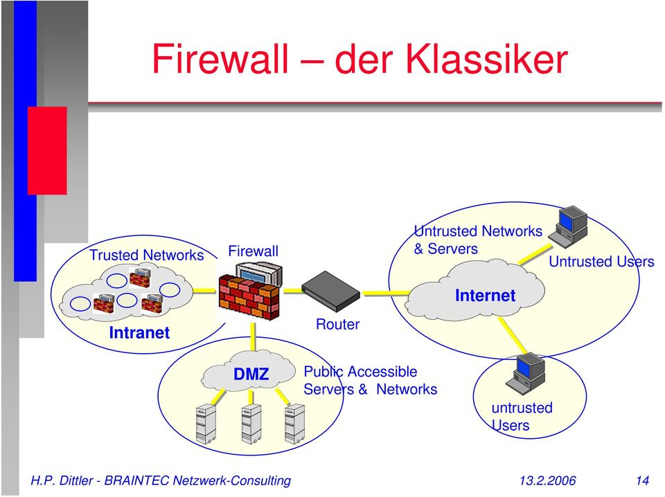 Intranet Router DMZ Public Accessible Servers & Networks