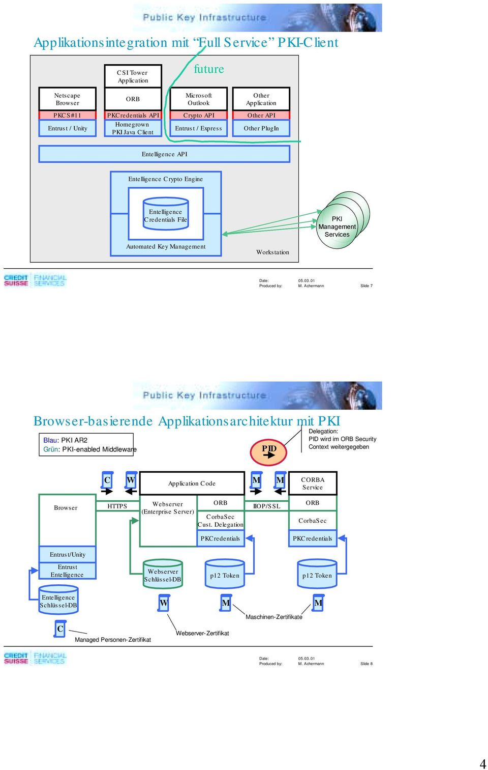 Browser-basierende Applikationsarchitektur mit Blau: AR2 Grün: -enabled Middleware PID Delegation: PID wird im ORB Security Context weitergegeben C W Application Code M M CORBA Service Browser HTTPS
