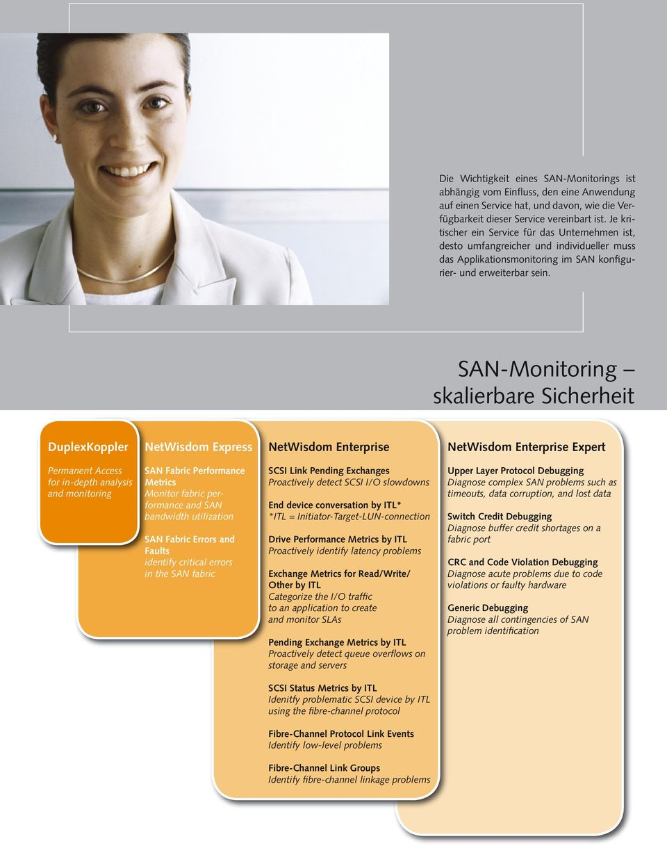 SAN-Monitoring skalierbare Sicherheit DuplexKoppler NetWisdom Express NetWisdom Enterprise NetWisdom Enterprise Expert Permanent Access for in-depth analysis and monitoring SAN Fabric Performance