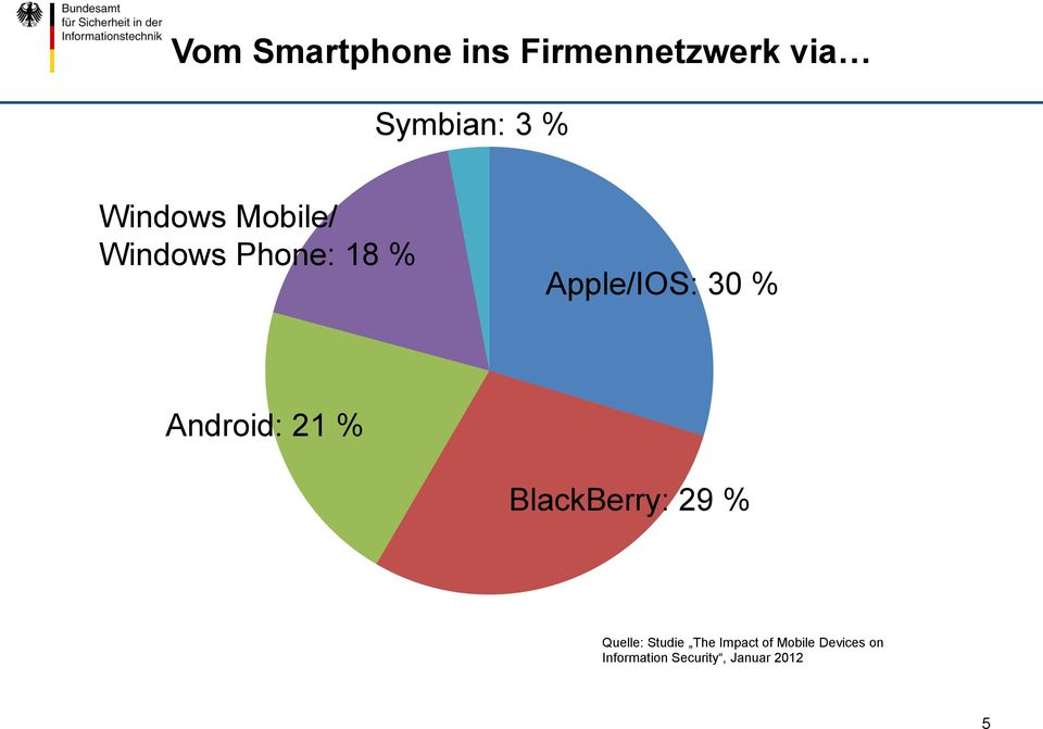 Android: 21 % BlackBerry: 29 % Quelle: Studie The