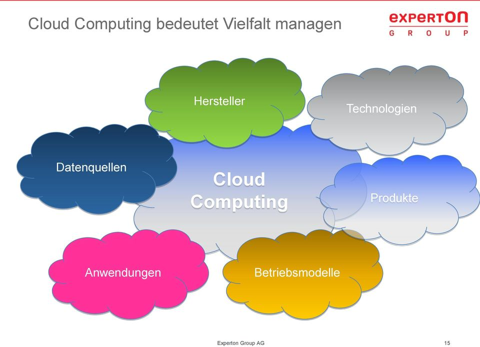 Datenquellen Cloud Computing