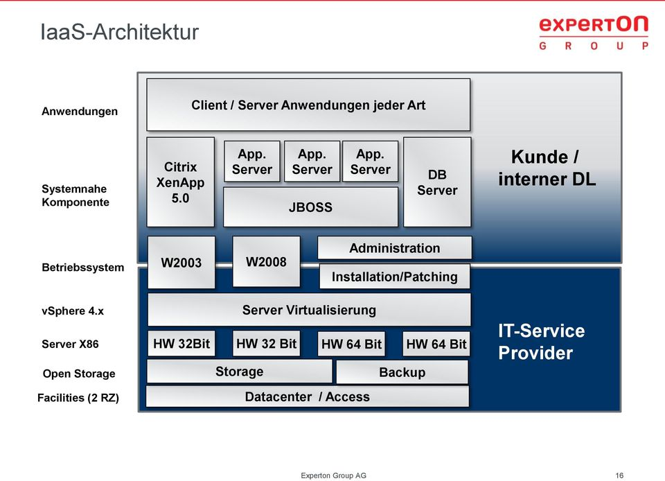 Server DB Server Kunde / interner DL Betriebssystem W2003 W2008 Administration Installation/Patching