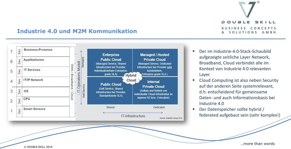 Industrie 4.0 relevanten Layer.