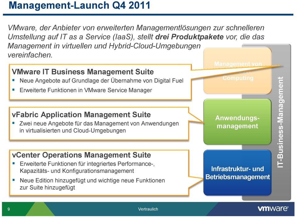 VMware IT Business Management Suite Neue Angebote auf Grundlage der Übernahme von Digital Fuel Erweiterte Funktionen in VMware Service Manager Management von End-User Computing vfabric Application