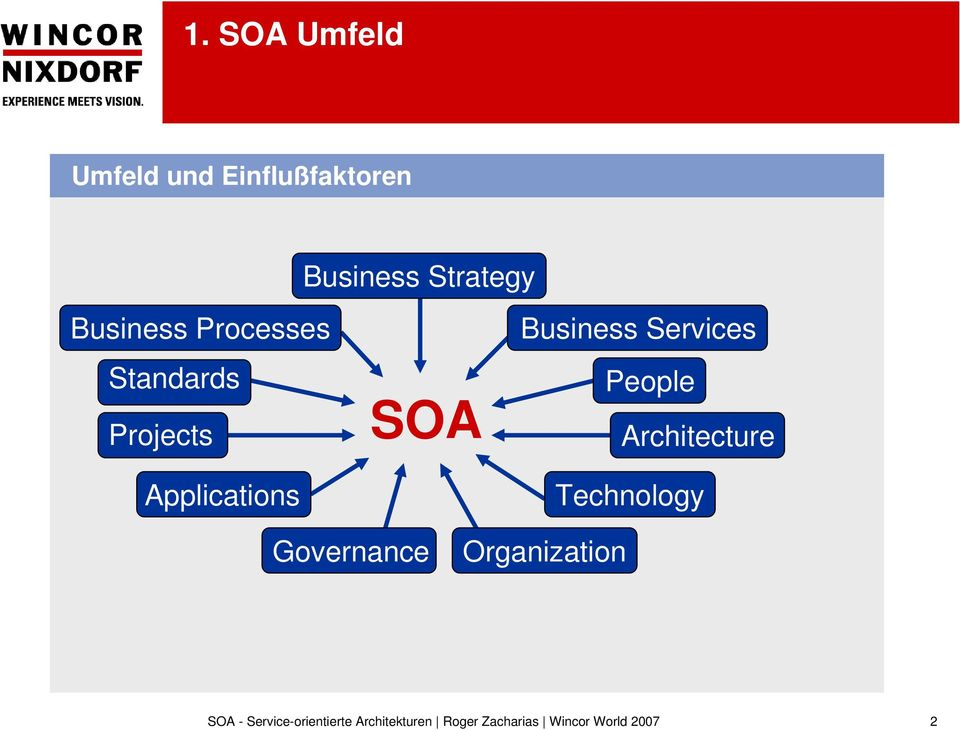 Projects Applications SOA Business Services