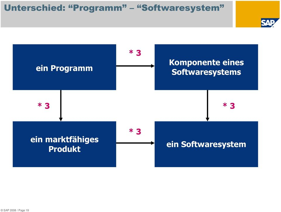 Softwaresystems * 3 * 3 ein marktfähiges
