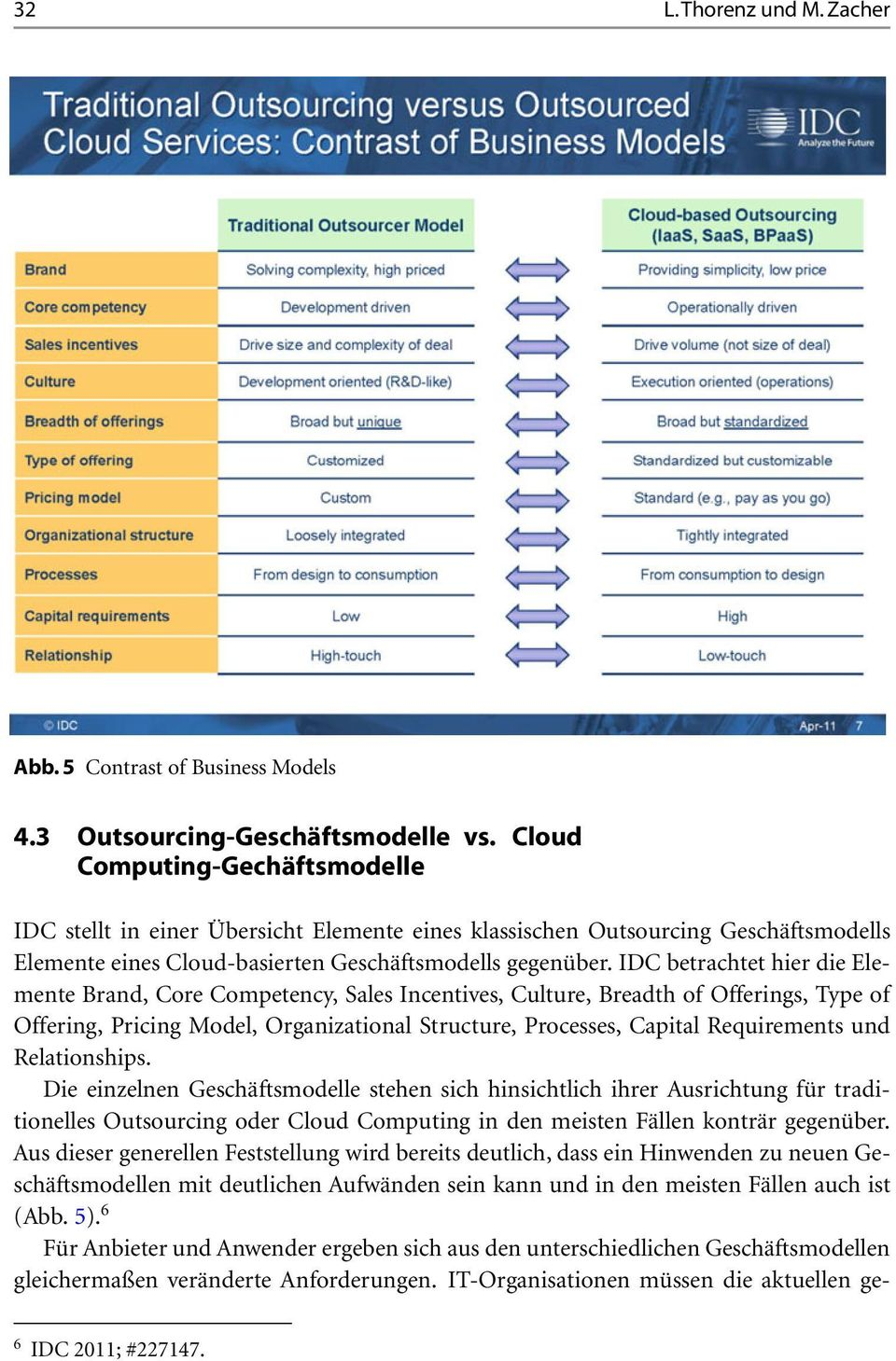 IDC betrachtet hier die Elemente Brand, Core Competency, Sales Incentives, Culture, Breadth of Offerings, Type of Offering, Pricing Model, Organizational Structure, Processes, Capital Requirements