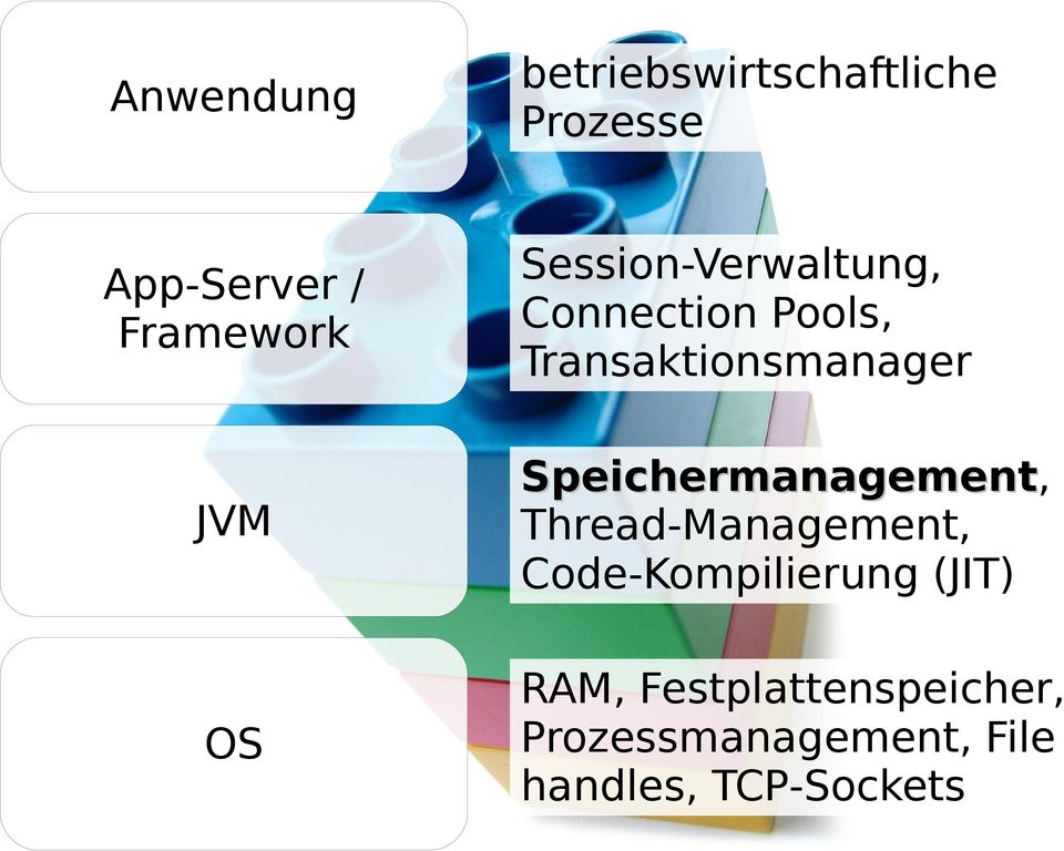 Speichermanagement, Speichermanagement Thread-Management,