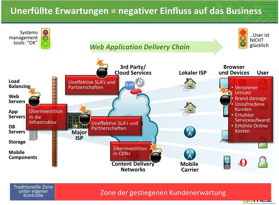 Serviceaufwand Erhöhte Online Kosten Web Servers Überinvestition App Servers in die Infrastruktur DB Servers Storage Mobile Components Major ISP Uneffektive SLA s