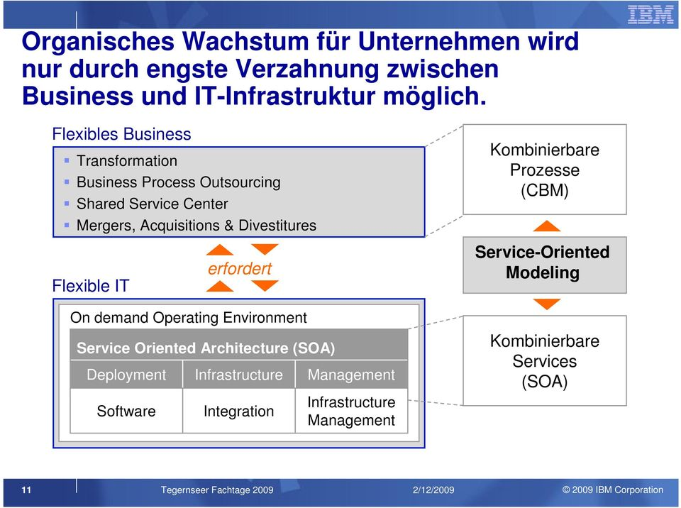 Kombinierbare Prozesse (CBM) Flexible IT erfordert Service-Oriented Modeling On demand Operating Environment Service Oriented
