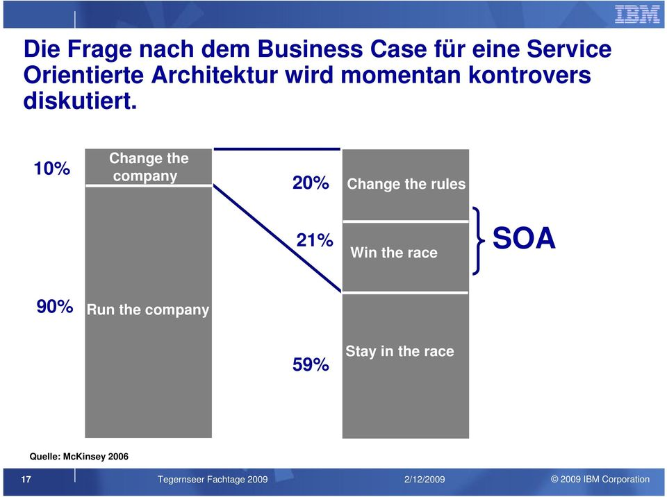10% Change the company 20% Change the rules 21% Win the race SOA 90%