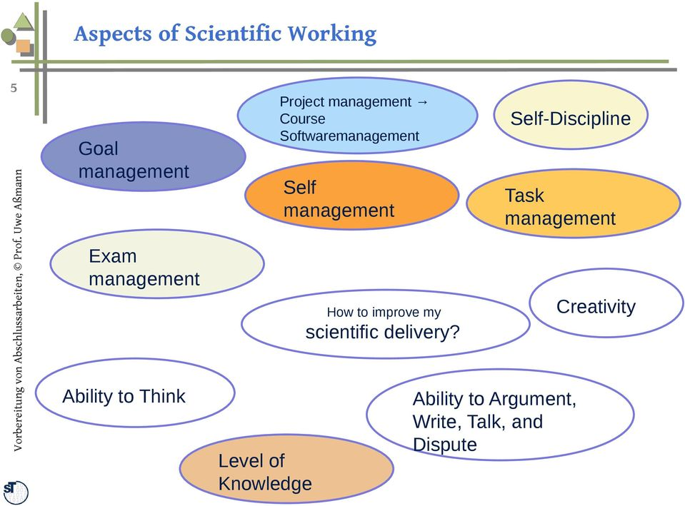 Softwaremanagement Self management How to improve my scientific