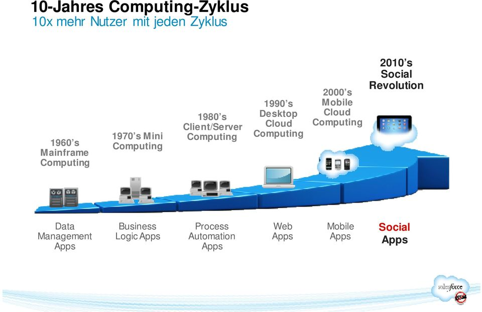 Cloud Computing 2000 s Mobile Cloud Computing 2010 s Social Revolution Data