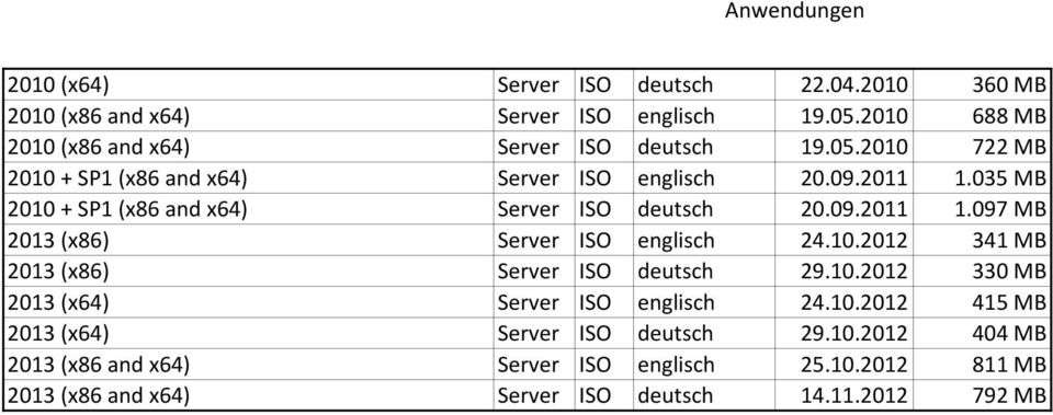 035 MB 2010 + SP1 (x86 and x64) Server ISO deutsch 20.09.2011 1.097 MB 2013 (x86) Server ISO englisch 24.10.2012 341 MB 2013 (x86) Server ISO deutsch 29.