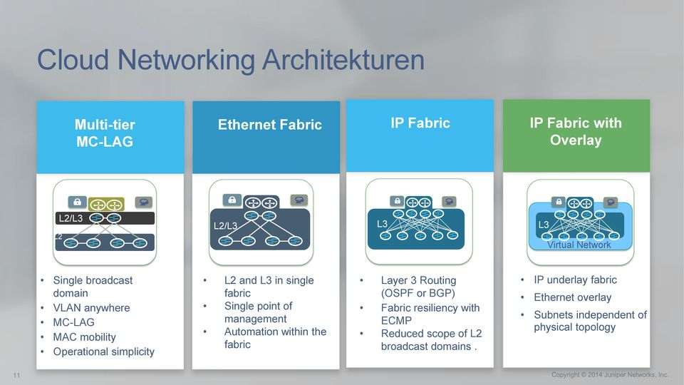 single fabric Single point of management Automation within the fabric Layer 3 Routing (OSPF or BGP) Fabric resiliency