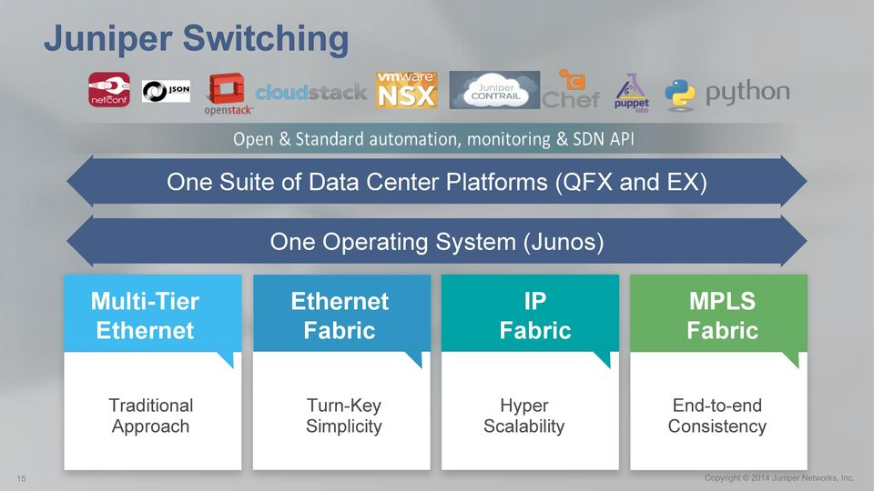 Ethernet Fabric IP Fabric MPLS Fabric Traditional Approach
