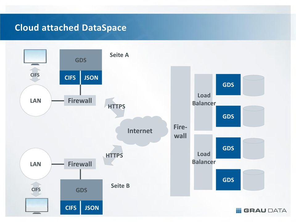 Balancer GDS Internet LAN Firewall HTTPS