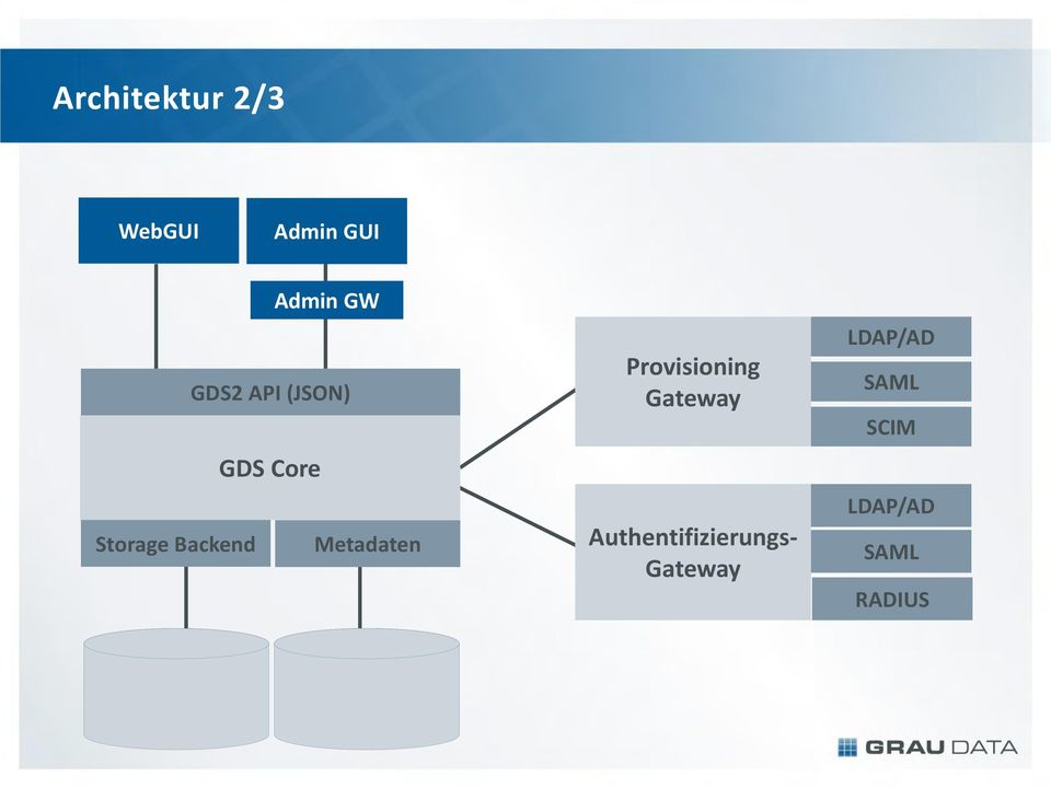 Gateway Storage Backend Metadaten