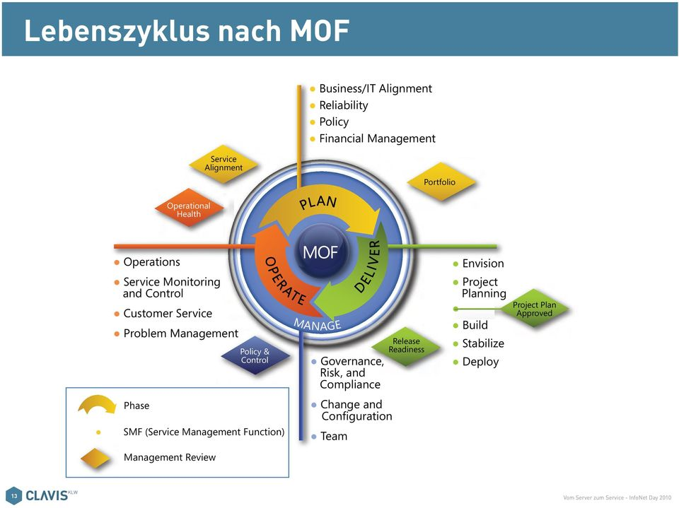 (Service Management Function) Management Review MOF MANAGE D E L I V E R Governance, nce, Risk, and Compliance Change and