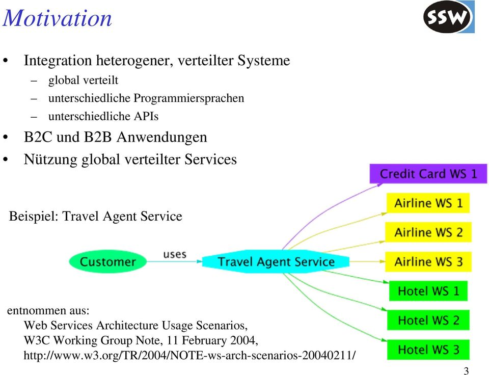 Services Beispiel: Travel Agent Service entnommen aus: Web Services Architecture Usage