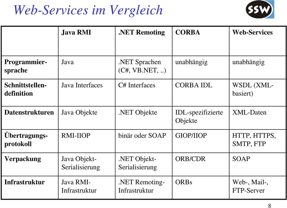 NET Objekte IDL-spezifizierte Objekte XML-Daten Java Interfaces C# Interfaces CORBA IDL WSDL (XMLbasiert) Übertragungsprotokoll RMI-IIOP