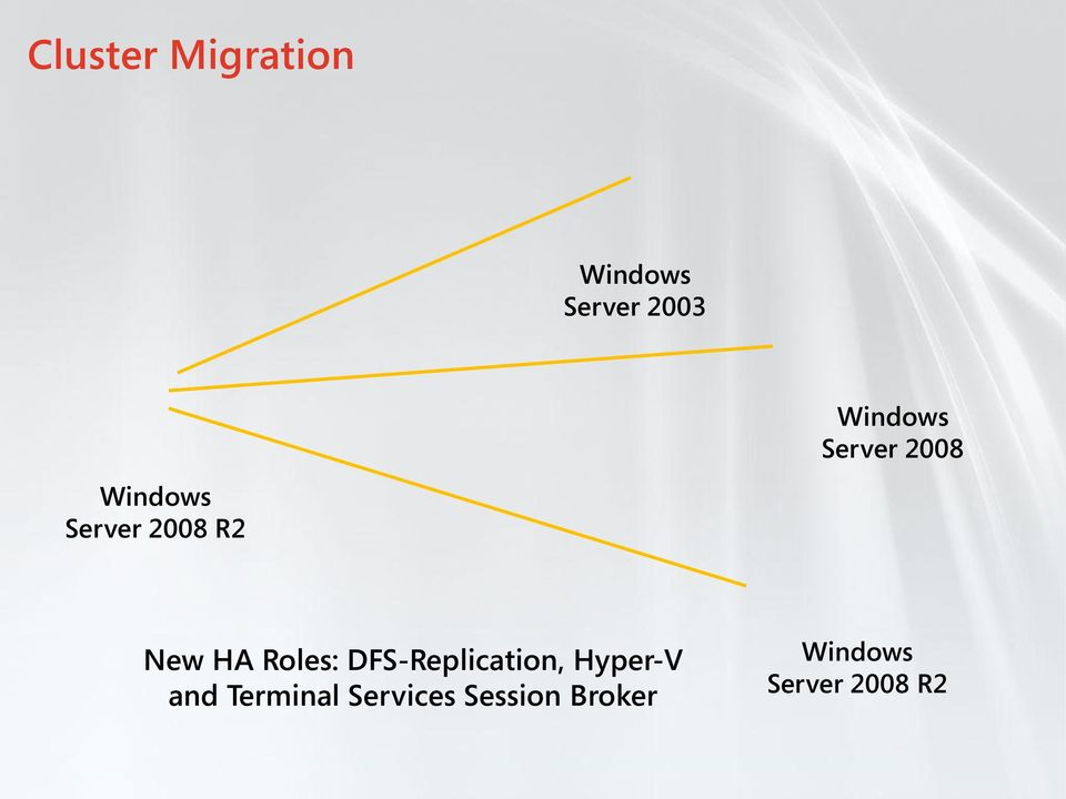 New HA Roles: DFS-Replication, Hyper-V and