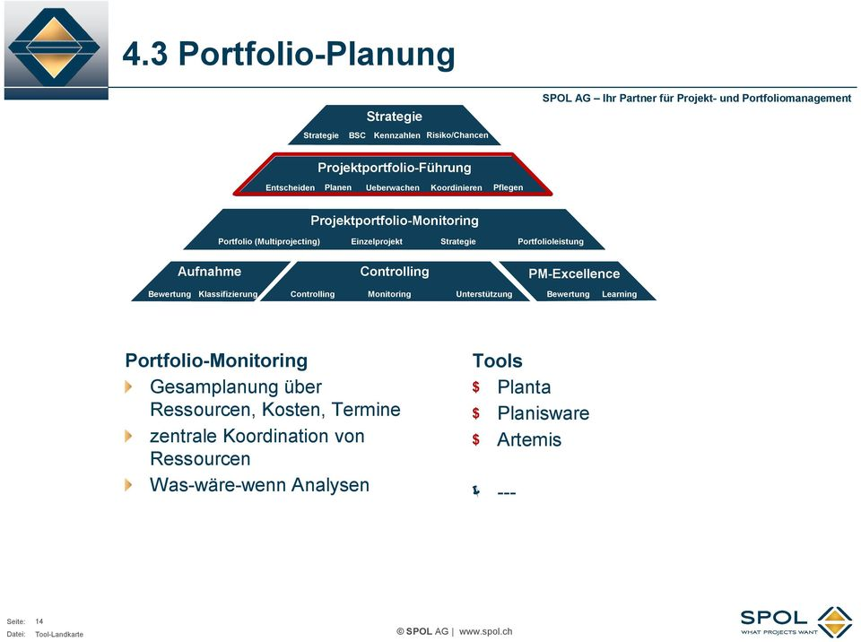 Controlling PM Excellence Klassifizierung Controlling Monitoring Unterstützung Learning Portfolio Monitoring