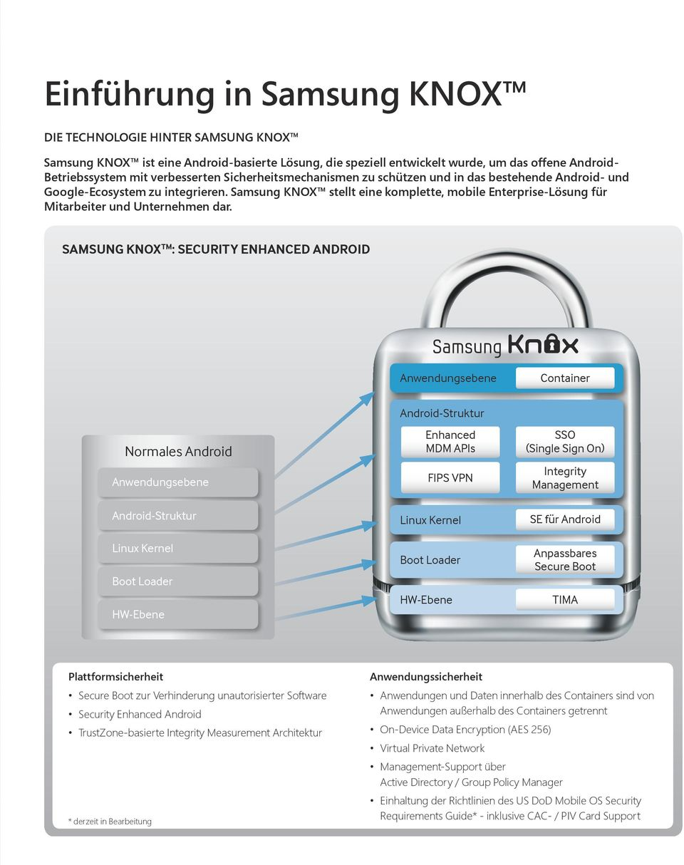 SAMSUNG KNOX TM : SECURITY ENHANCED ANDROID Anwendungsebene Container Normales Android Anwendungsebene Android-Struktur Linux Kernel Boot Loader HW-Ebene Android-Struktur Enhanced MDM APIs FIPS VPN