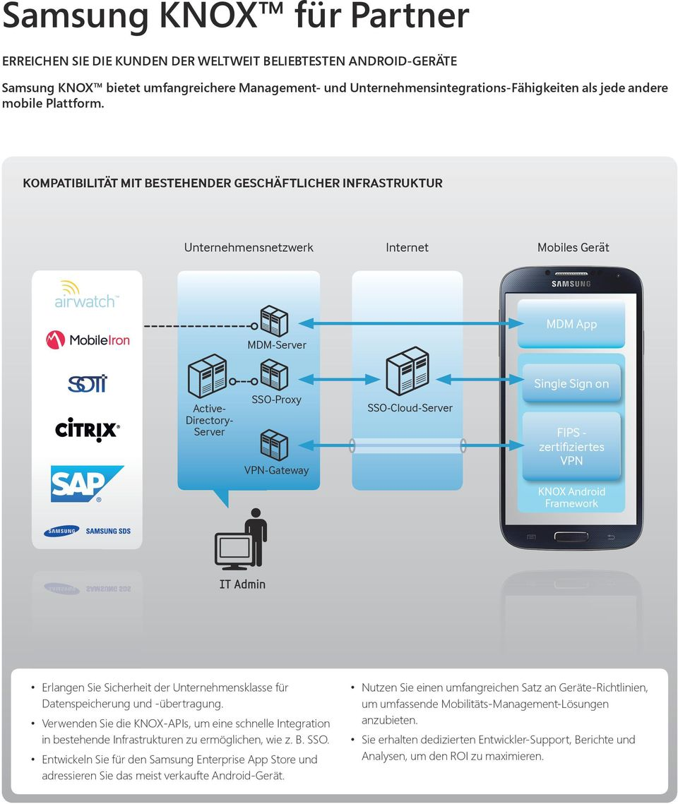 KOMPATIBILITÄT MIT BESTEHENDER GESCHÄFTLICHER INFRASTRUKTUR Unternehmensnetzwerk Internet Mobiles Gerät MDM App MDM-Server Active- Directory- Server SSO-Proxy VPN-Gateway SSO-Cloud-Server Single Sign