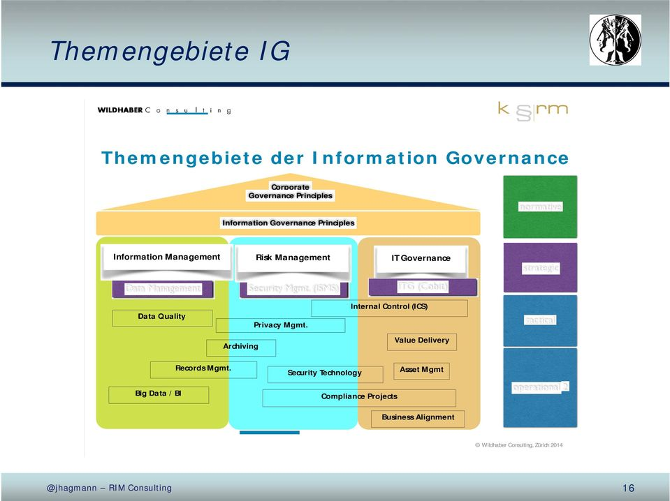 (ISMS) ITG (Cobit) Data Quality Privacy Mgmt.