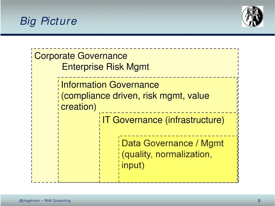 value creation) IT Governance (infrastructure) Data