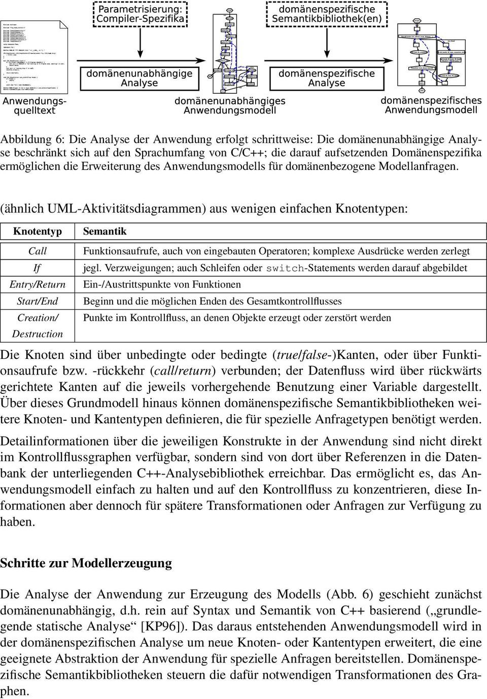 (ähnlich UML-Aktivitätsdiagrammen) aus wenigen einfachen Knotentypen: Knotentyp Call If Entry/Return Start/End Creation/ Destruction Semantik Funktionsaufrufe, auch von eingebauten Operatoren;