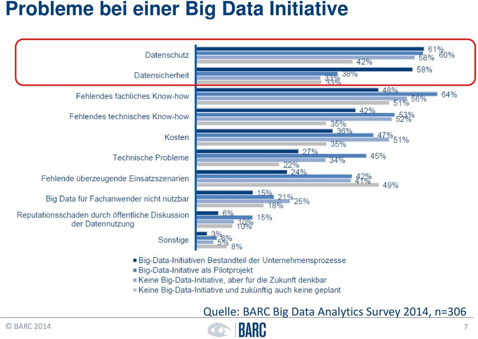 BARC Big Data Analytics