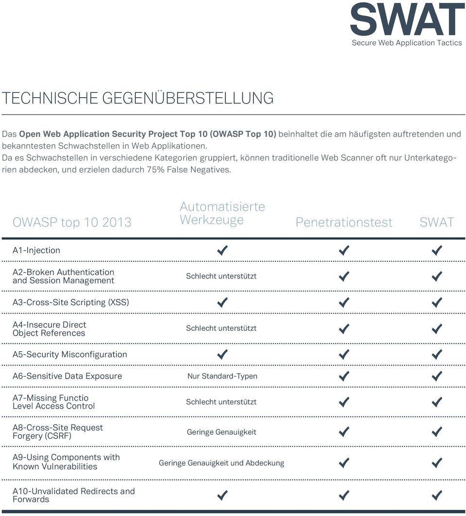 OWASP top 10 2013 Automatisierte Werkzeuge Penetrationstest SWAT A1-Injection A2-Broken Authentication and Session Management Schlecht unterstützt A3-Cross-Site Scripting (XSS) A4-Insecure Direct
