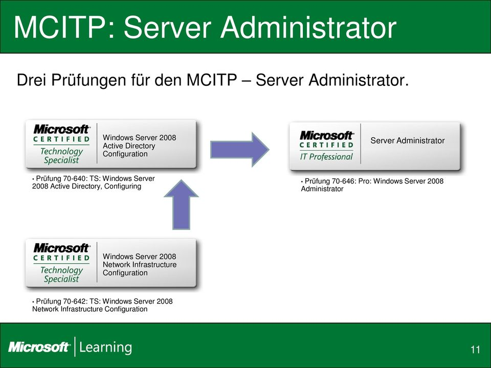 2008 Active Directory, Configuring Prüfung 70-646: Pro: Windows Server 2008 Administrator