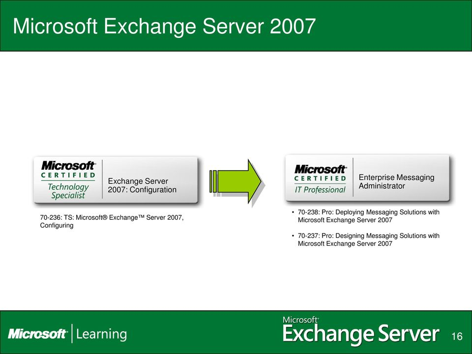 70-238: Pro: Deploying Messaging Solutions with Microsoft Exchange Server