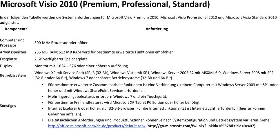 2GBverfügbarerSpeicherplatz Monitormit1.024 576odereinerhöherenAuflösung WindowsXPmitServicePack(SP)3(32 Bit),WindowsVistamitSP1,WindowsServer2003R2mitMSXML6.
