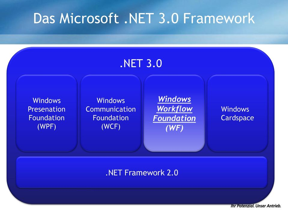0 Windows Presenation Foundation (WPF)