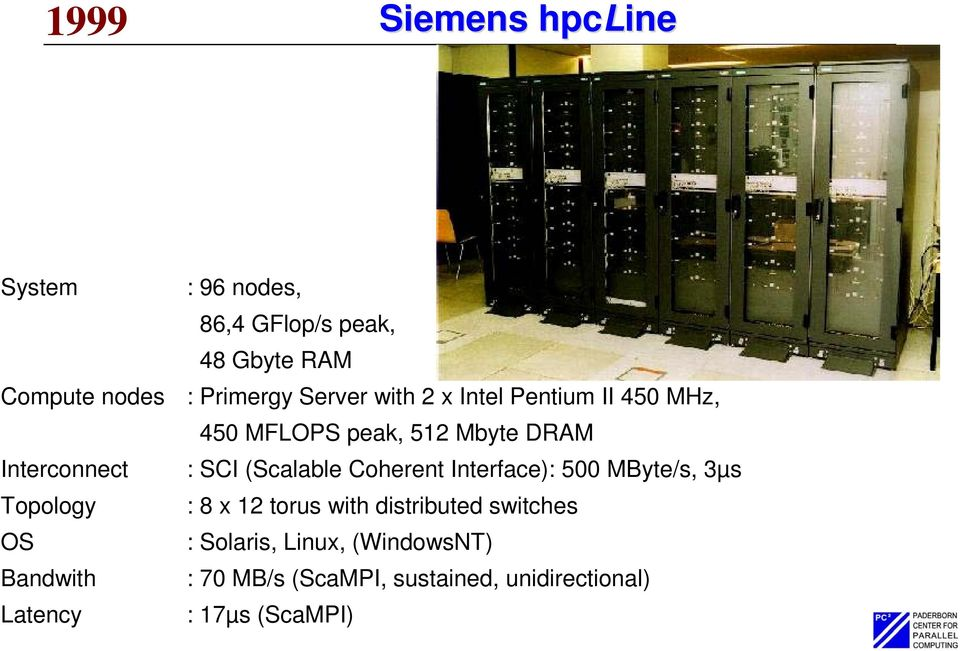 (Scalable Coherent Interface): 500 MByte/s, 3µs Topology : 8 x 12 torus with distributed switches