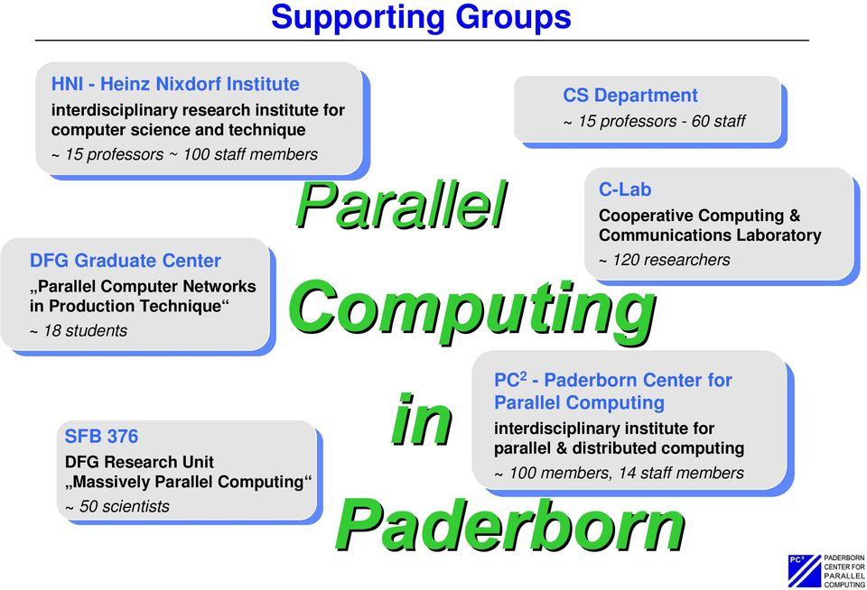 Parallel C-Lab Cooperative Computing & Communications Laboratory ~ 120 researchers SFB 376 DFG Research Unit Massively Parallel Computing ~ 50