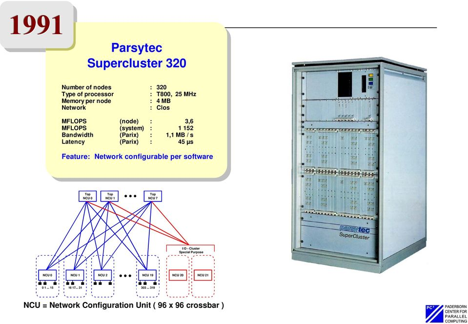 Feature: Network configurable per software Top NCU 0 Top NCU 1 Top NCU 7 I/O - Cluster Special Purpose NCU 0