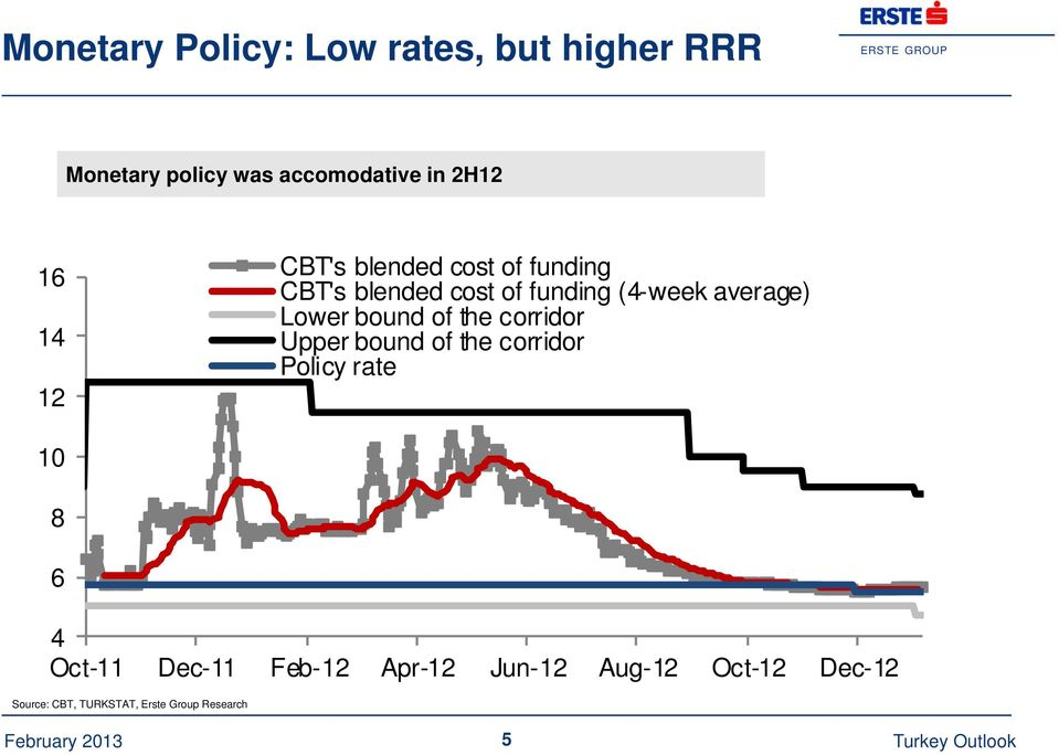 the corridor Upper bound of the corridor Policy rate 10 8 6 4 Oct-11 Dec-11 Feb-12 Apr-12