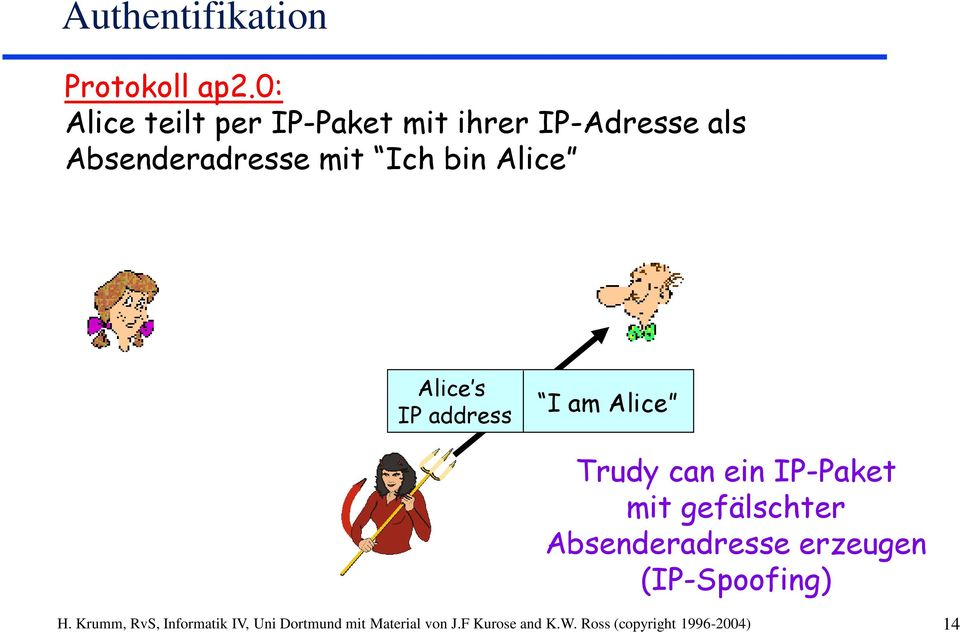 Alice Alice s IP address I am Alice Trudy can ein IP-Paket mit gefälschter
