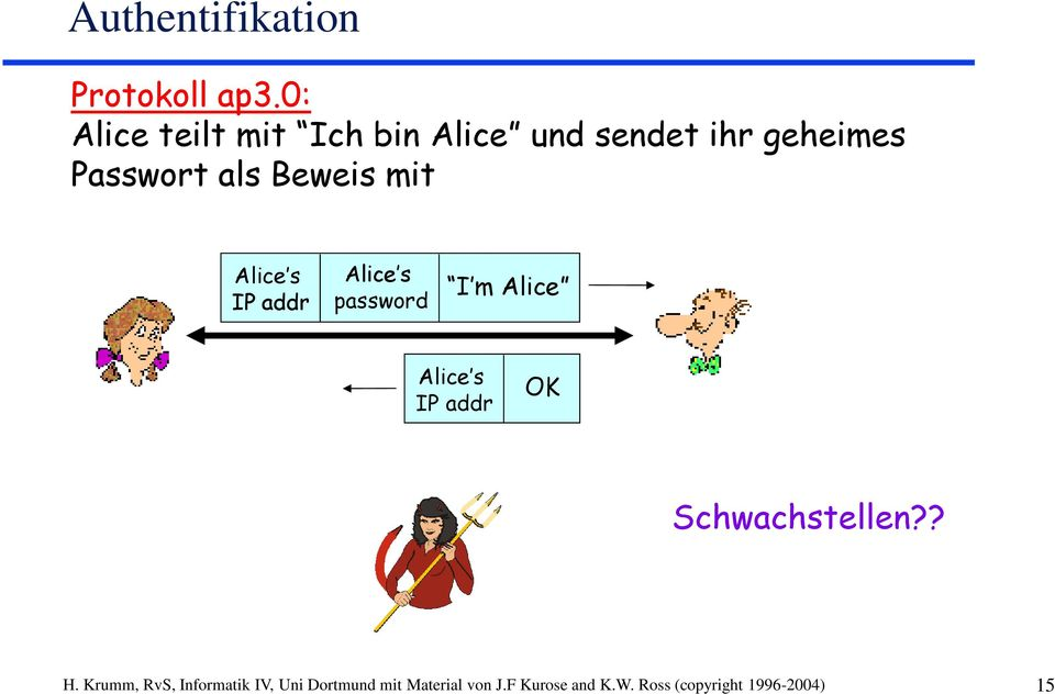 Beweis mit Alice s IP addr Alice s password I m Alice Alice s IP addr OK