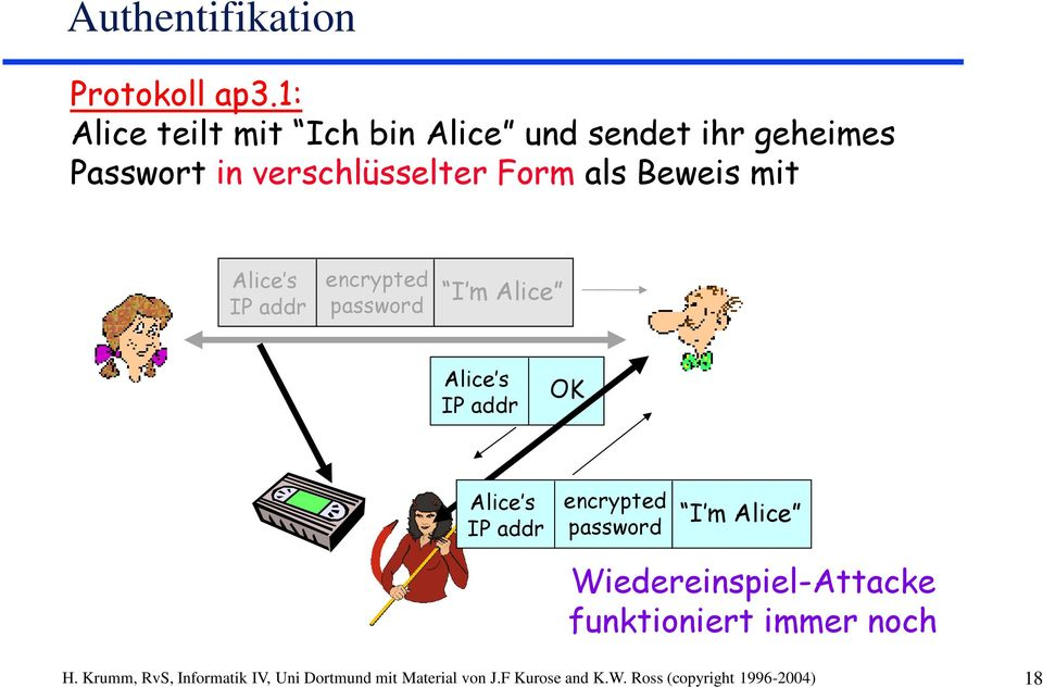mit Alice s IP addr encrypted password I m Alice Alice s IP addr OK Alice s IP addr encrypted