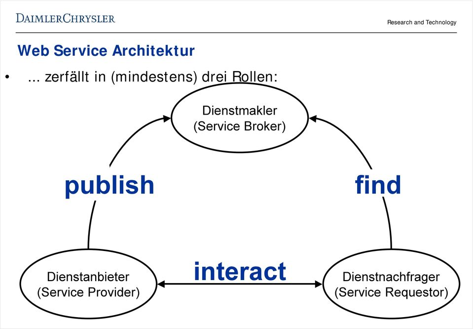 (Service Broker) publish find Dienstanbieter (Service