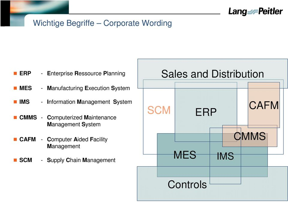 Management System CMMS - Computerized Maintenance Management System CAFM SCM -