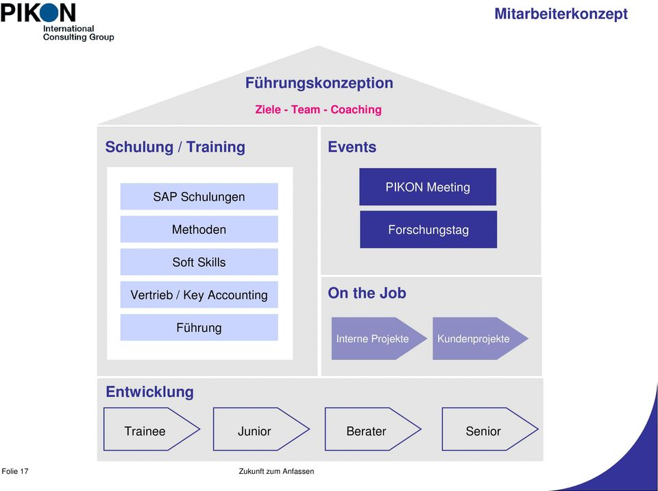 Forschungstag Soft Skills Vertrieb / Key Accounting On the Job